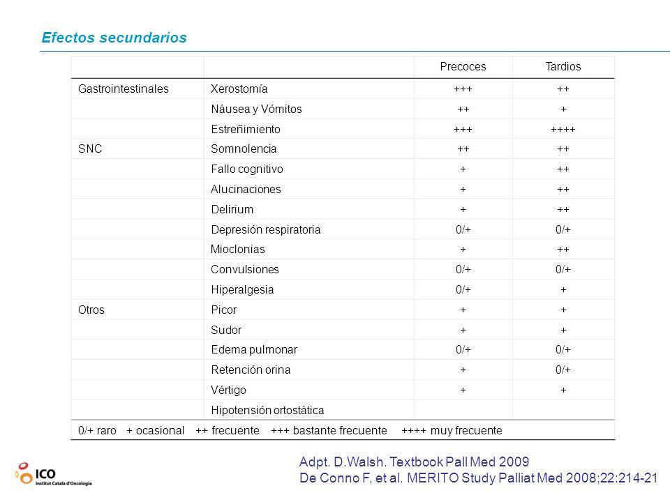 Efectos secundarios PrecocesTardios GastrointestinalesXerostomía+++++ Náusea y Vómitos+++ Estreñimiento+++++++ SNCSomnolencia++ Fallo cognitivo+++ Alu