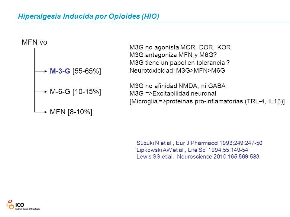 Hiperalgesia Inducida por Opioides (HIO) MFN vo M-3-G [55-65%] M-6-G [10-15%] MFN [8-10%] Suzuki N et al., Eur J Pharmacol 1993;249:247-50 Lipkowski A