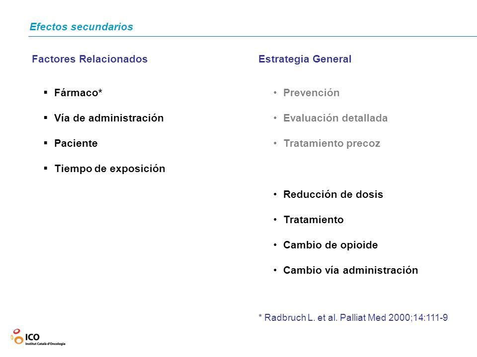 Efectos secundarios Factores Relacionados Fármaco* Vía de administración Paciente Tiempo de exposición Estrategia General Prevención Evaluación detall