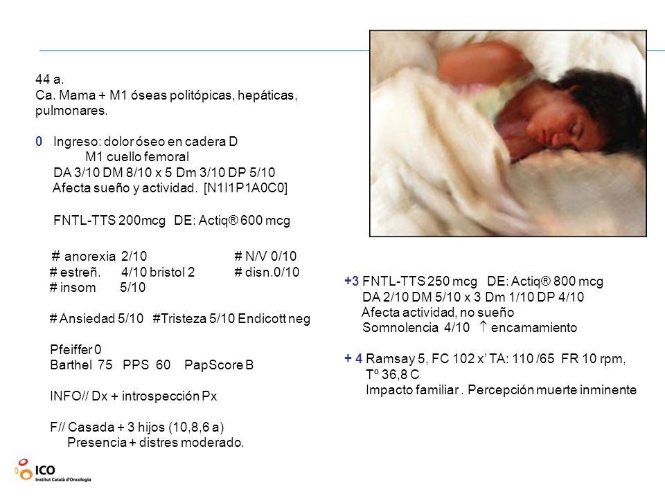 44 a. Ca. Mama + M1 óseas politópicas, hepáticas, pulmonares. 0 Ingreso: dolor óseo en cadera D M1 cuello femoral DA 3/10 DM 8/10 x 5 Dm 3/10 DP 5/10
