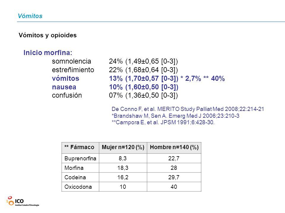 Vómitos y opioides De Conno F, et al. MERITO Study Palliat Med 2008;22:214-21 *Brandshaw M, Sen A. Emerg Med J 2006;23:210-3 **Campora E, et al. JPSM