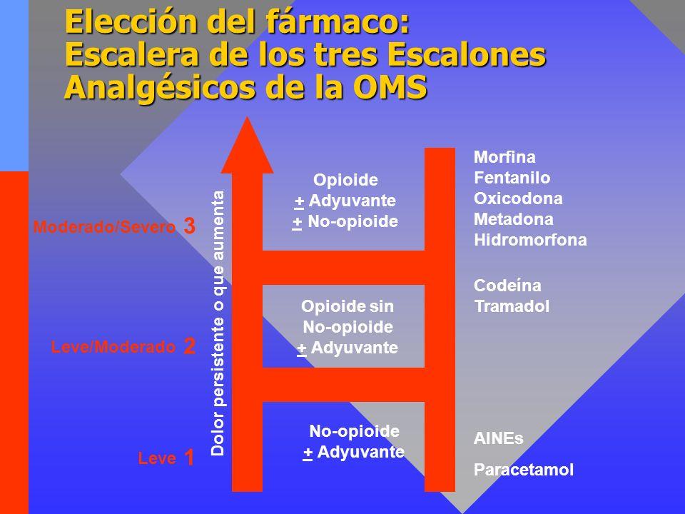 Elección del fármaco: Escalera de los tres Escalones Analgésicos de la OMS Opioide + Adyuvante + No-opioide Opioide sin No-opioide + Adyuvante No-opioide + Adyuvante Dolor persistente o que aumenta Morfina Fentanilo Oxicodona Metadona Hidromorfona Codeína Tramadol AINEs Paracetamol 1 2 3 Moderado/Severo Leve/Moderado Leve