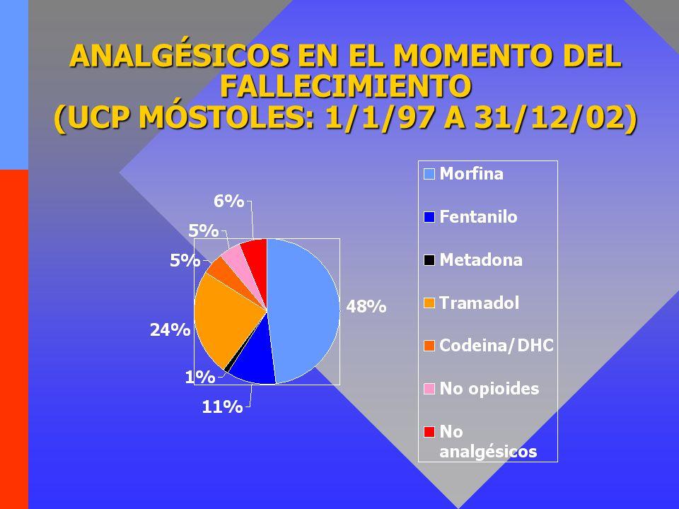 ANALGÉSICOS EN EL MOMENTO DEL FALLECIMIENTO (UCP MÓSTOLES: 1/1/97 A 31/12/02)