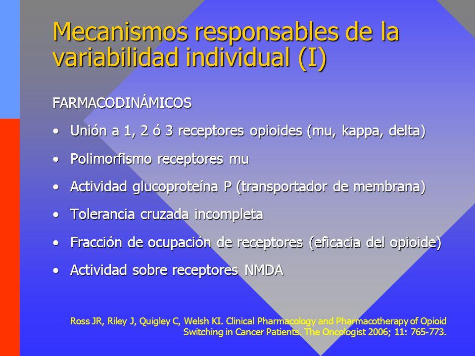 Mecanismos responsables de la variabilidad individual (I) FARMACODINÁMICOS Unión a 1, 2 ó 3 receptores opioides (mu, kappa, delta)Unión a 1, 2 ó 3 rec