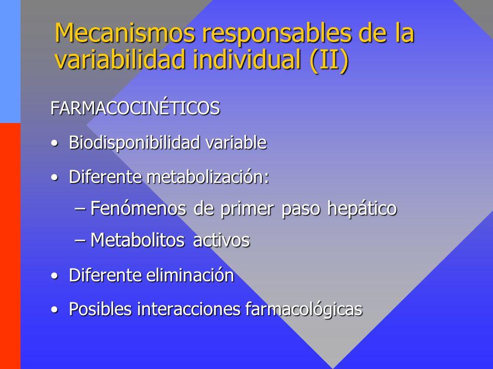 Mecanismos responsables de la variabilidad individual (II) FARMACOCINÉTICOS Biodisponibilidad variable Diferente metabolización: –Fenómenos de primer