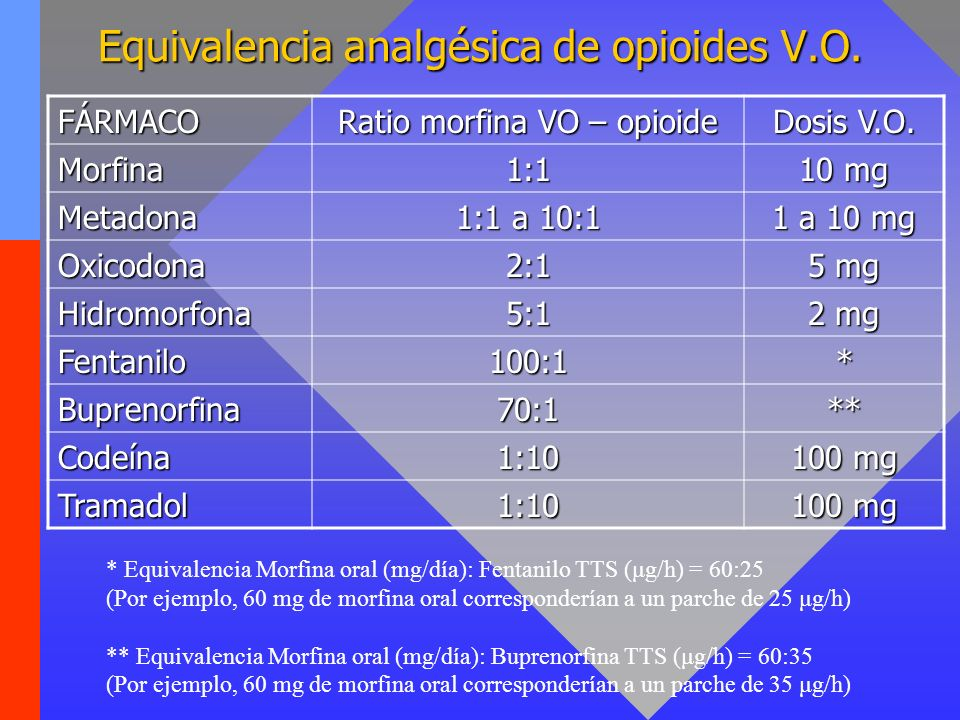 Equivalencia analgésica de opioides V.O. FÁRMACO Ratio morfina VO – opioide Dosis V.O. Morfina1:1 10 mg Metadona 1:1 a 10:1 1 a 10 mg Oxicodona2:1 5 m