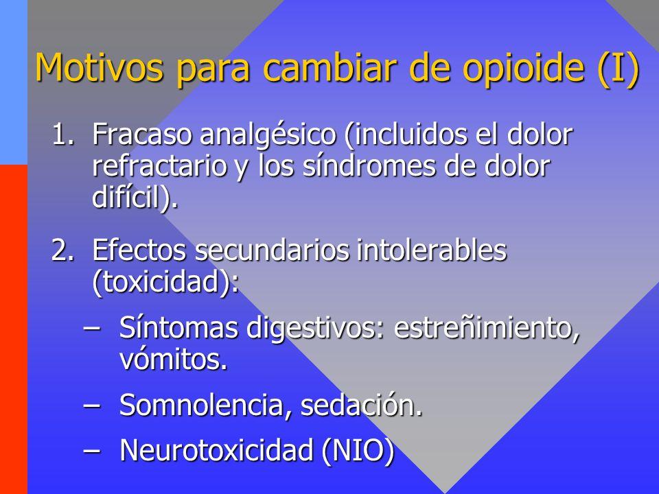 Motivos para cambiar de opioide (I) 1.Fracaso analgésico (incluidos el dolor refractario y los síndromes de dolor difícil). 2.Efectos secundarios into