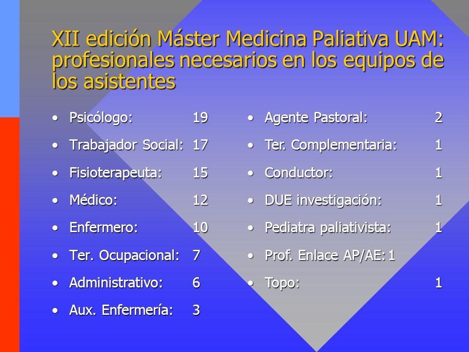 XII edición Máster Medicina Paliativa UAM: profesionales necesarios en los equipos de los asistentes Psicólogo:19Psicólogo:19 Trabajador Social:17Trab