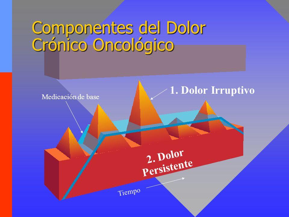 2. Dolor Persistente Medicación de base 1. Dolor Irruptivo Tiempo Componentes del Dolor Crónico Oncológico