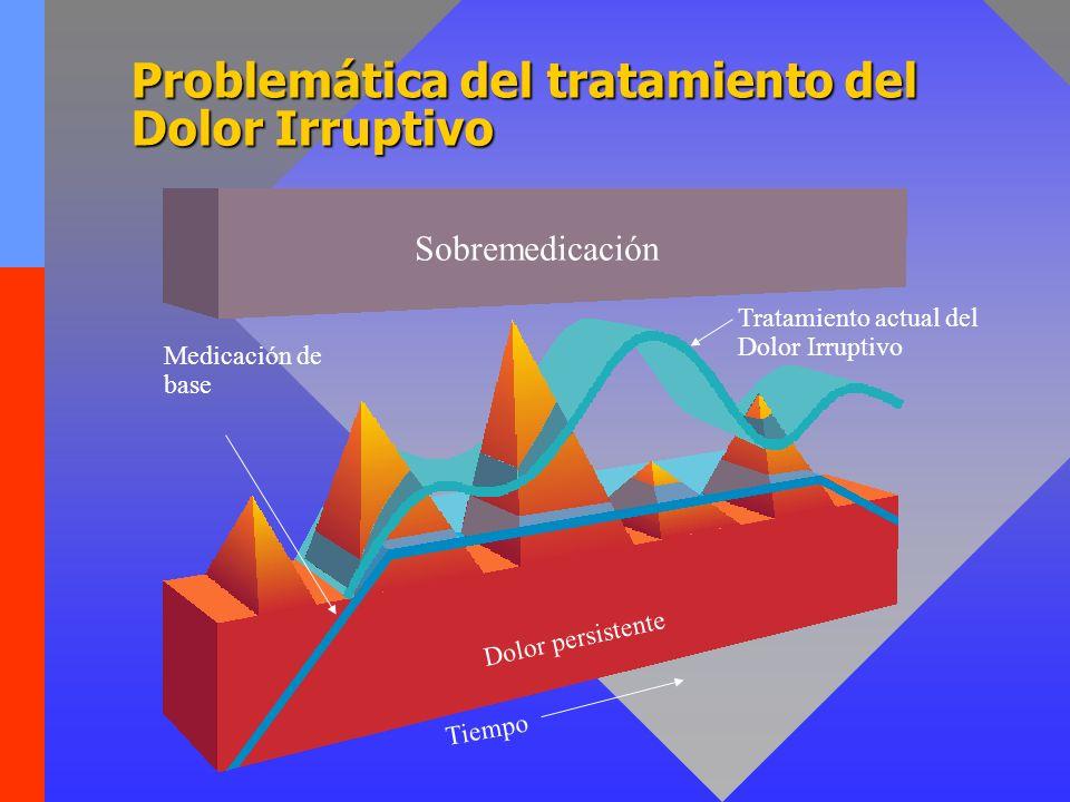 Problemática del tratamiento del Dolor Irruptivo Tratamiento actual del Dolor Irruptivo Medicación de base Sobremedicación Dolor persistente Tiempo