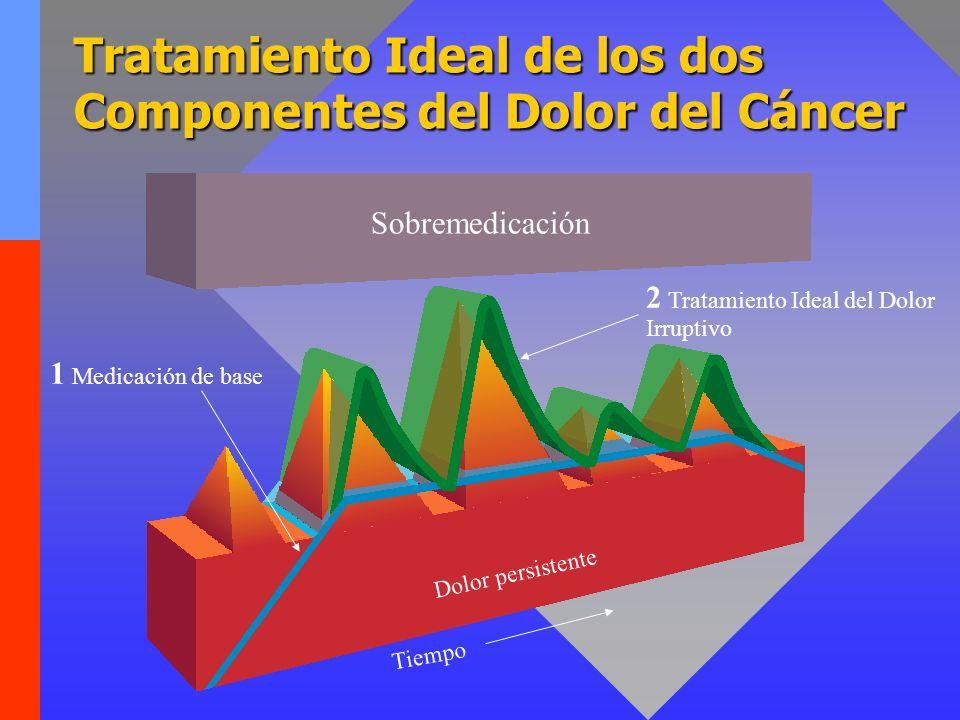 Tratamiento Ideal de los dos Componentes del Dolor del Cáncer 2 Tratamiento Ideal del Dolor Irruptivo 1 Medicación de base Sobremedicación Dolor persi