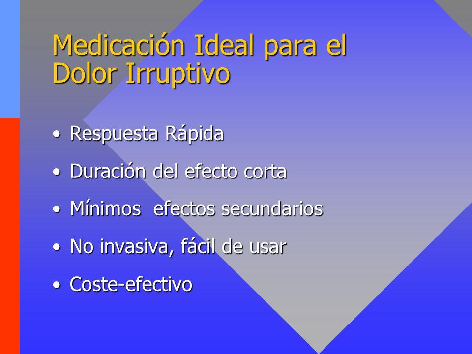 Medicación Ideal para el Dolor Irruptivo Respuesta RápidaRespuesta Rápida Duración del efecto cortaDuración del efecto corta Mínimos efectos secundari