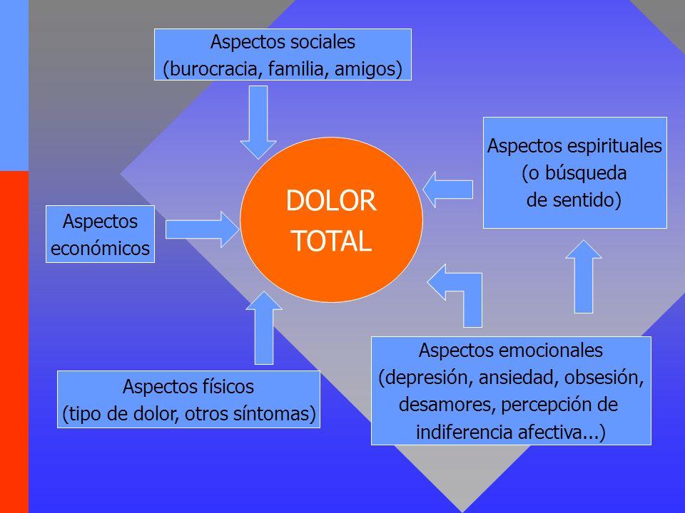 DOLOR TOTAL Aspectos sociales (burocracia, familia, amigos) Aspectos económicos Aspectos físicos (tipo de dolor, otros síntomas) Aspectos emocionales