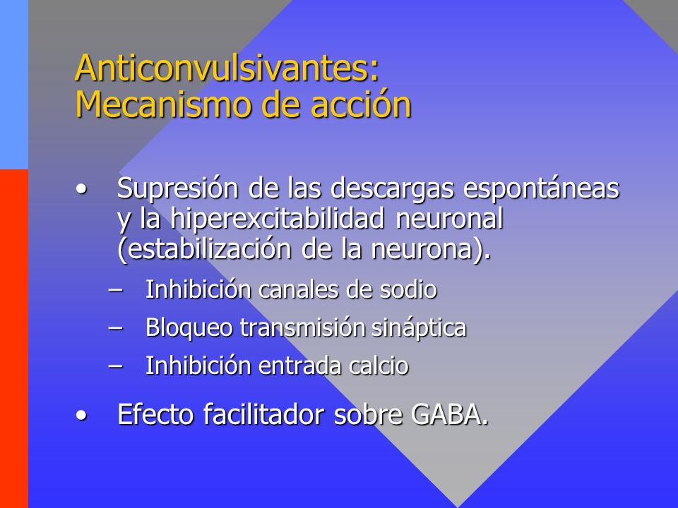 Anticonvulsivantes: Mecanismo de acción Supresión de las descargas espontáneas y la hiperexcitabilidad neuronal (estabilización de la neurona).Supresi