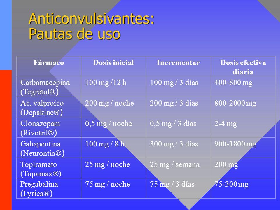 Anticonvulsivantes: Pautas de uso FármacoDosis inicialIncrementarDosis efectiva diaria Carbamacepina (Tegretol ) 100 mg /12 h100 mg / 3 días400-800 mg