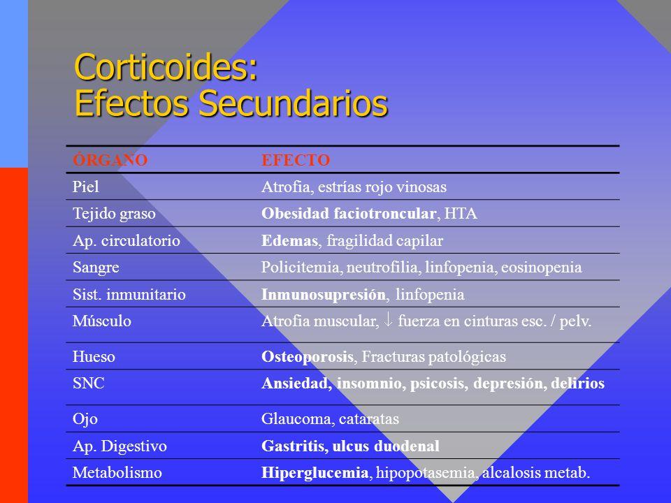 Corticoides: Efectos Secundarios ÓRGANOEFECTO PielAtrofia, estrías rojo vinosas Tejido grasoObesidad faciotroncular, HTA Ap. circulatorioEdemas, fragi