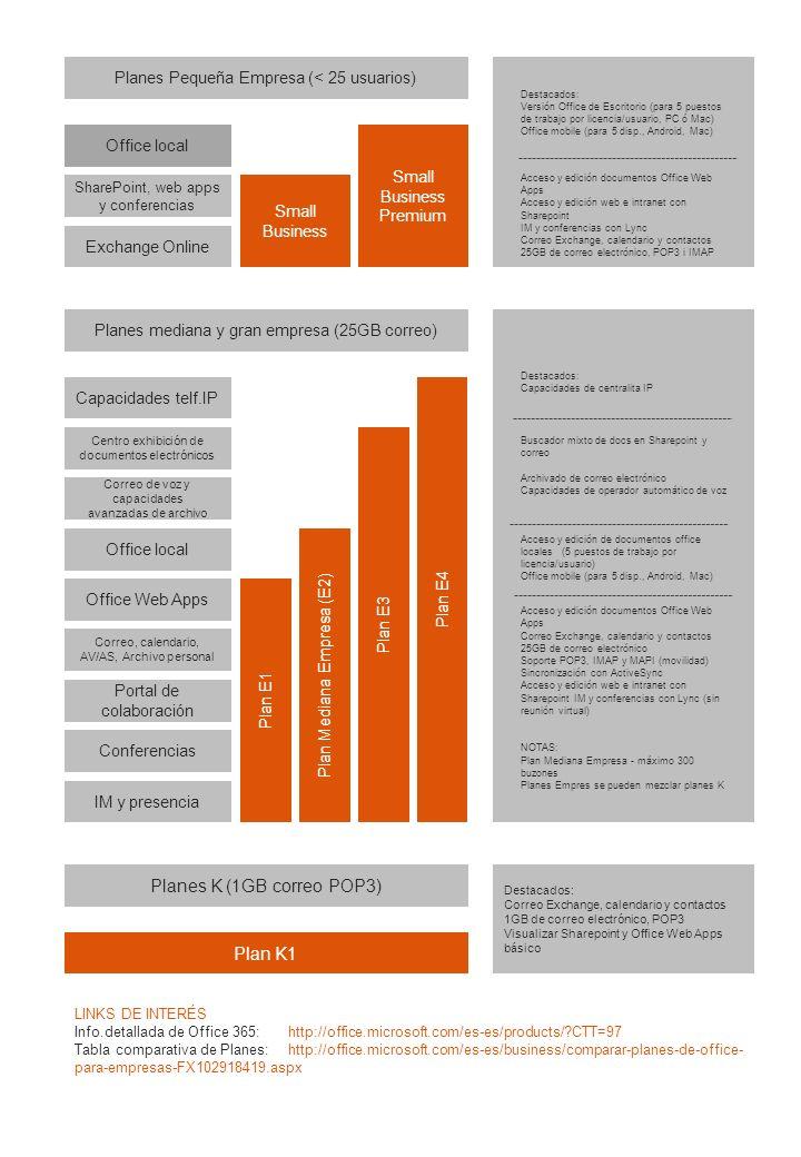 Módulos individuales SKU Exchange Online Exchange Online Kiosk1GB correo POP, calendario y contactos Exchange Online Plan 1 25GB correo, calendario y contactos y movilidad Exchange Online Plan 2Plan 1 + Archivado ilimitado + DLP Exchange Online ArchivingArchivado ilimitado de buzones Lync Online Lync Online Plan 1 IM, audio y video-conferencia Lync Online Plan 2 Plan 1 + reuniones virtuales Lync Plan 3 Sharepoint Online SharePoint Online Plan 110GB por usuario, web, intranet y extranet SharePoint Online Plan 2 Plan 1 + Plantillas, formularios y otros conectores SharePoint Online StorageAlmacenamiento adicional por GB/mes Office Office Web Apps SharePoint Plan 1Web Apps con Sharepoint Plan 1 Office Web Apps SharePoint Plan 2Web Apps con Sharepoint Plan 2 Office Pro PlusSuite completa Office para trabajar en local Office Pro Plus MonthlySuite de Office para el plan de Pymes (P1) PERMANENCIAMÓDULOS ADICIONALES Los planes tienen permanencia, sólo de la subscripción, de 1 año (pueden cancelarse buzones, pero no la cuenta completa) A excepción de los planes M2M (marcados con *) cuya cuota mensual no implica permanencia.