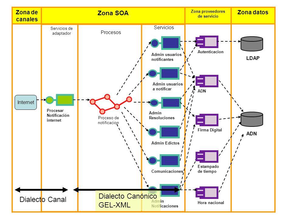 Zona de canales Zona SOA Zona proveedores de servicio Zona datos Internet Proceso de notificacion Servicios de adaptador Procesos Servicios Admin usua