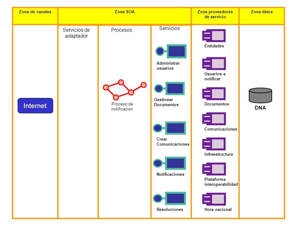 Zona de canalesZona SOAZona proveedores de servicio Zona datos Internet Proceso de notificacion Servicios de adaptador Procesos Servicios Administrar