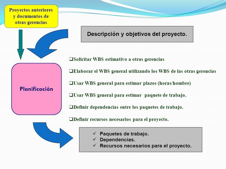 Planificación Descripción y objetivos del proyecto. SPMP / FASE Solicitar WBS estimativo a otras gerencias Elaborar el WBS general utilizando los WBS