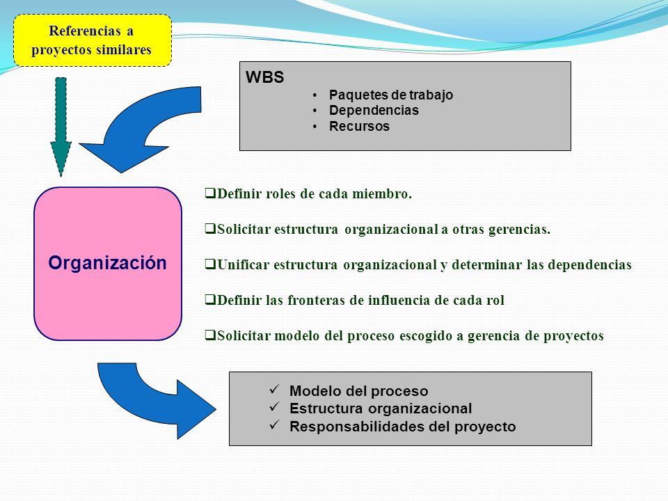 Organización WBS Paquetes de trabajo Dependencias Recursos Definir roles de cada miembro. Solicitar estructura organizacional a otras gerencias. Unifi