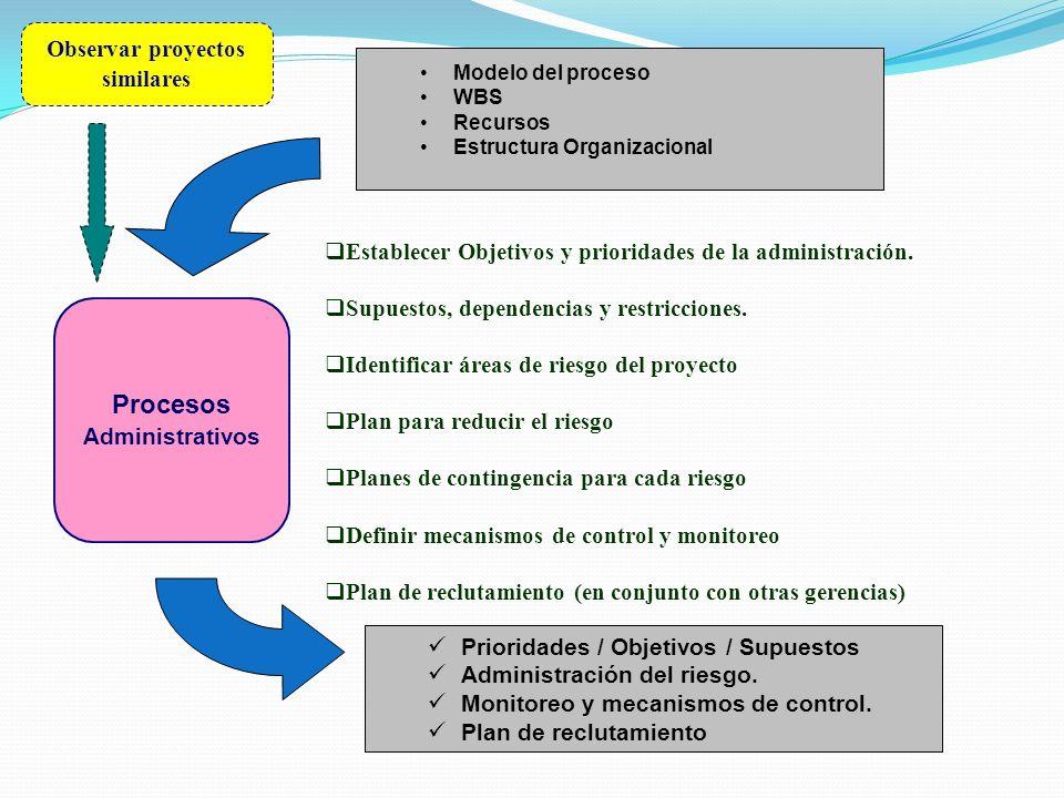 Procesos Administrativos Prioridades / Objetivos / Supuestos Administración del riesgo. Monitoreo y mecanismos de control. Plan de reclutamiento Estab