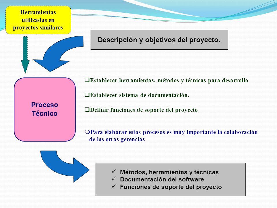 Proceso Técnico Métodos, herramientas y técnicas Documentación del software Funciones de soporte del proyecto Establecer herramientas, métodos y técni