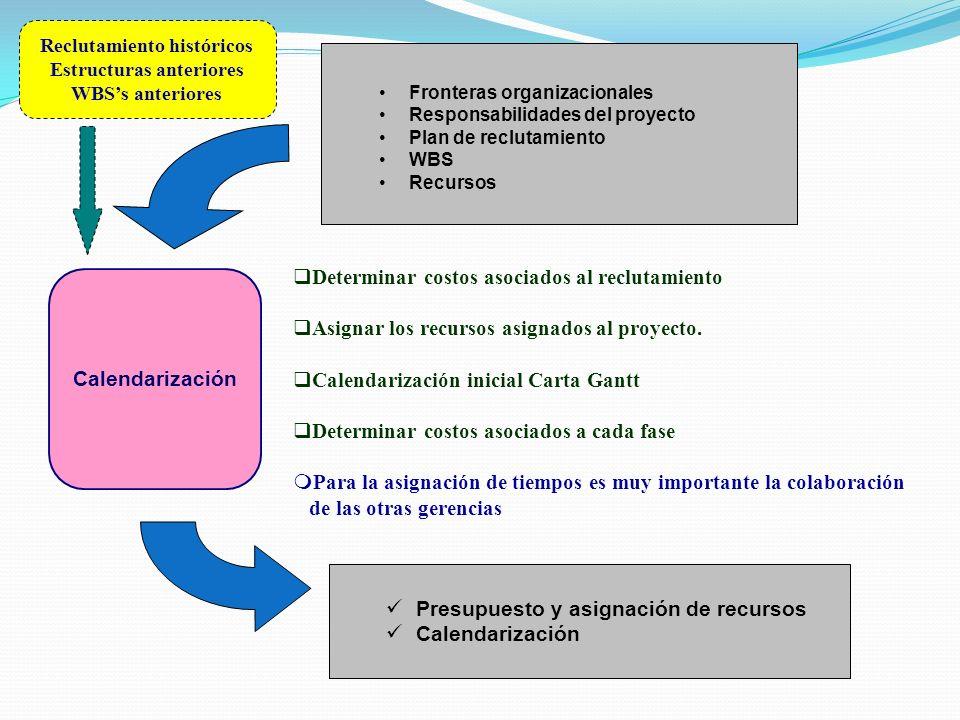 Calendarización Presupuesto y asignación de recursos Calendarización Determinar costos asociados al reclutamiento Asignar los recursos asignados al pr