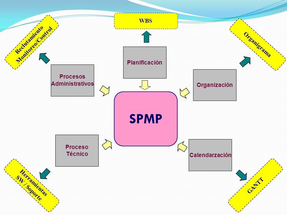 SPMP Procesos Administrativos Planificación Organización Proceso Técnico Calendarzación Reclutamiento Monitoreo/Control Herramientas SW / Soporte WBS