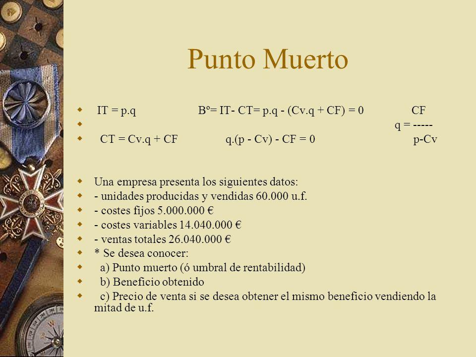 CUENTA DE RESULTADOS PREVISIONAL En.Feb…..DicTotal Anual I. VENTAS II. COSTES VARIABLES III. MARGEN BRUTO (I-II) IV. COSTES FIJOS V. BENEFICIO ANTES D