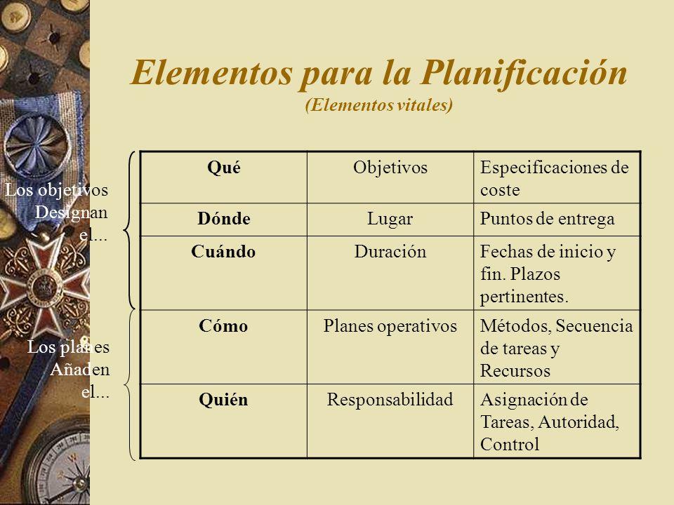 Objetivos Concepto: aspectos concretos de la organización o un departamento en un período de tiempo determinado. – S: Específicos – M: Medible – A: Al