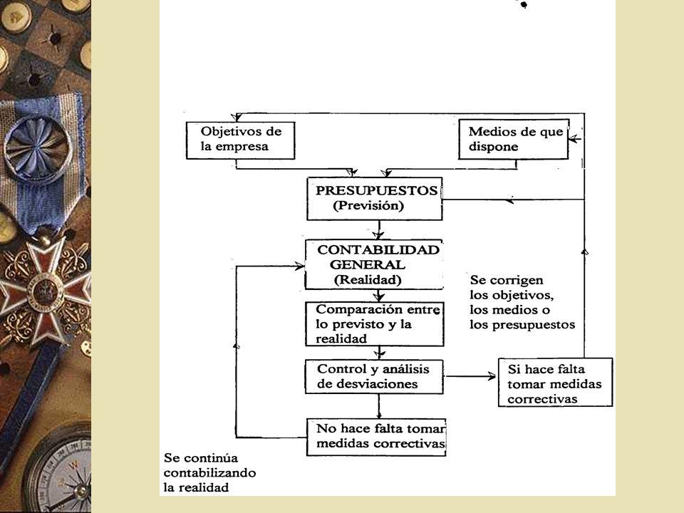 Proyección del CONTROL Controles PRODUCTIVOS – Aprovisionamiento e inventarios. – Programas de producción. – Estándares productivos y de costes. – Cal