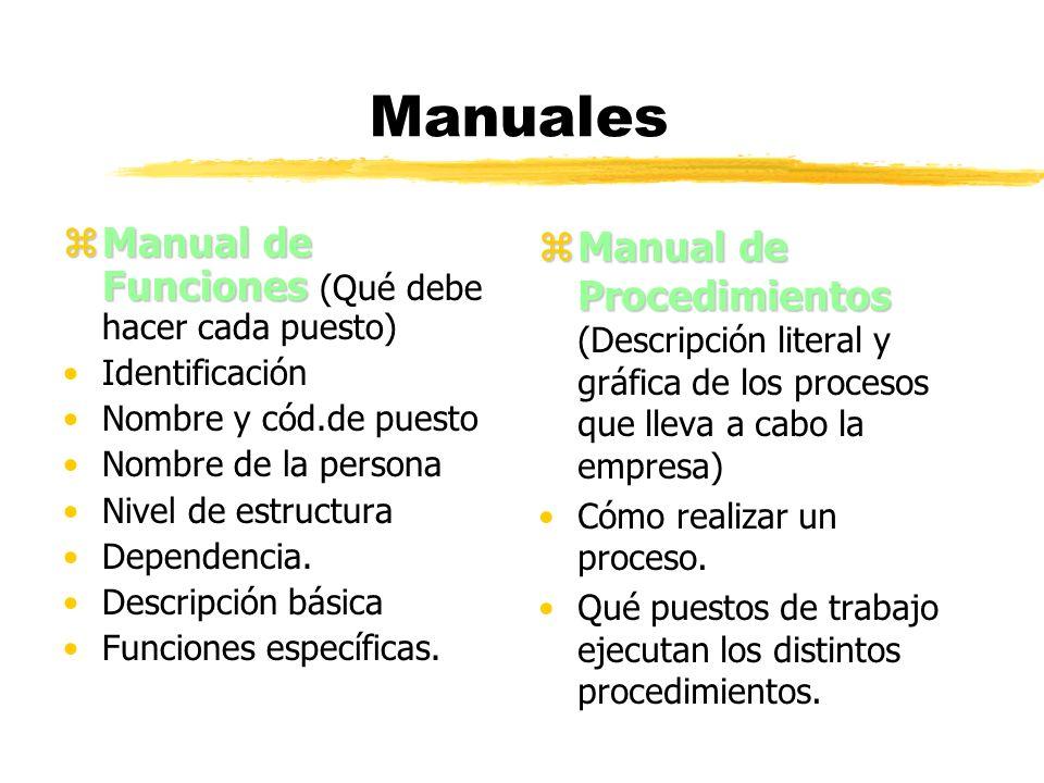 Manuales zManual de Funciones zManual de Funciones (Qué debe hacer cada puesto) Identificación Nombre y cód.de puesto Nombre de la persona Nivel de es