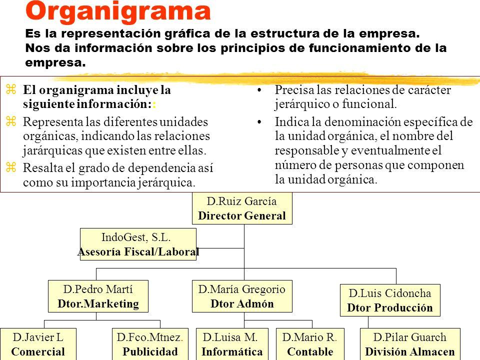 Organigrama Es la representación gráfica de la estructura de la empresa. Nos da información sobre los principios de funcionamiento de la empresa. zEl