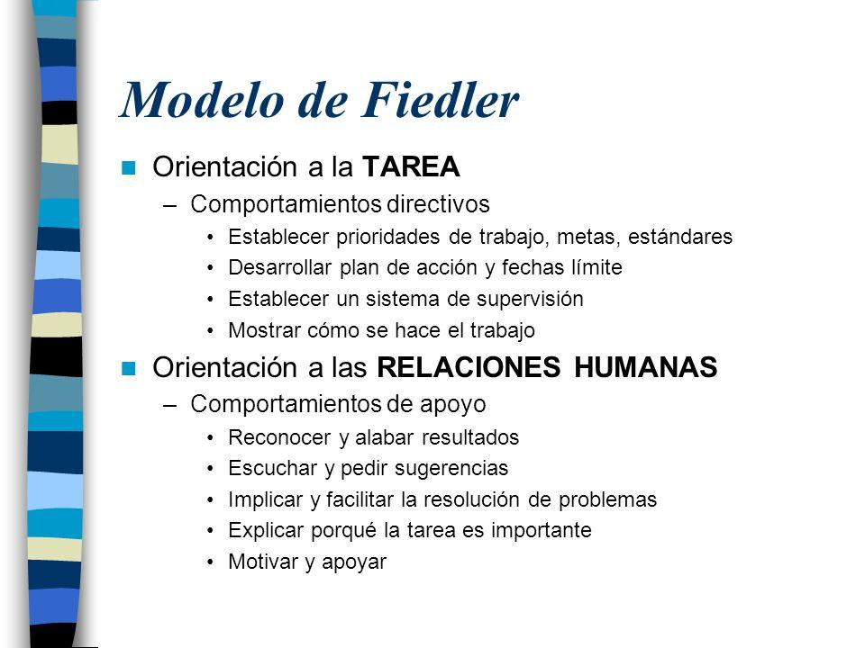 Modelo de Fiedler Orientación a la TAREA –Comportamientos directivos Establecer prioridades de trabajo, metas, estándares Desarrollar plan de acción y
