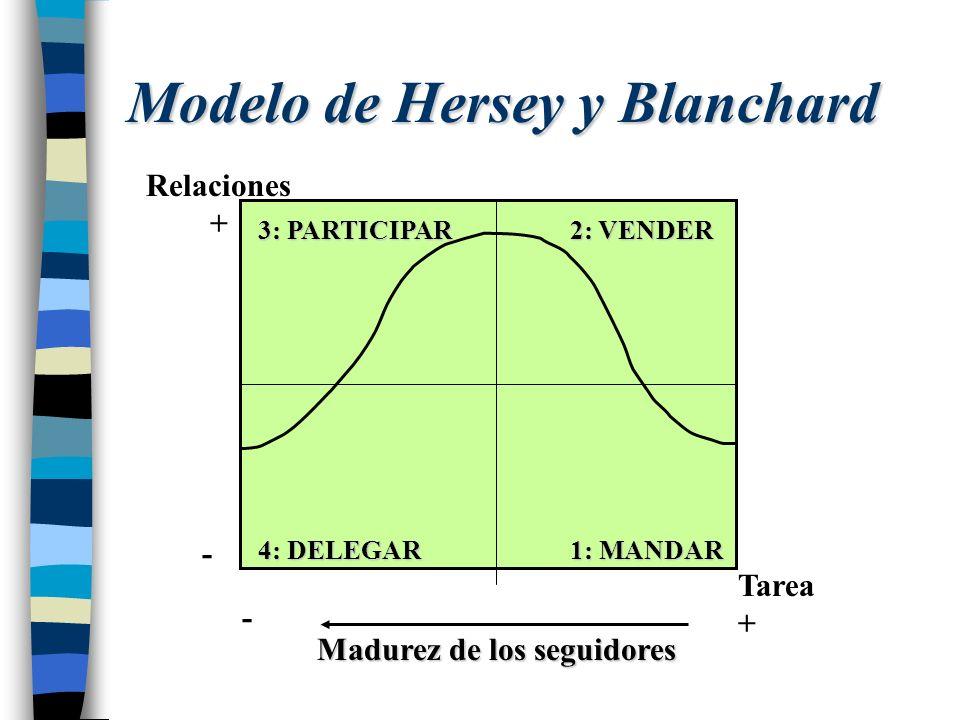 Modelo de Hersey y Blanchard 2: VENDER 1: MANDAR 3: PARTICIPAR 4: DELEGAR Relaciones + - Tarea + - Madurez de los seguidores