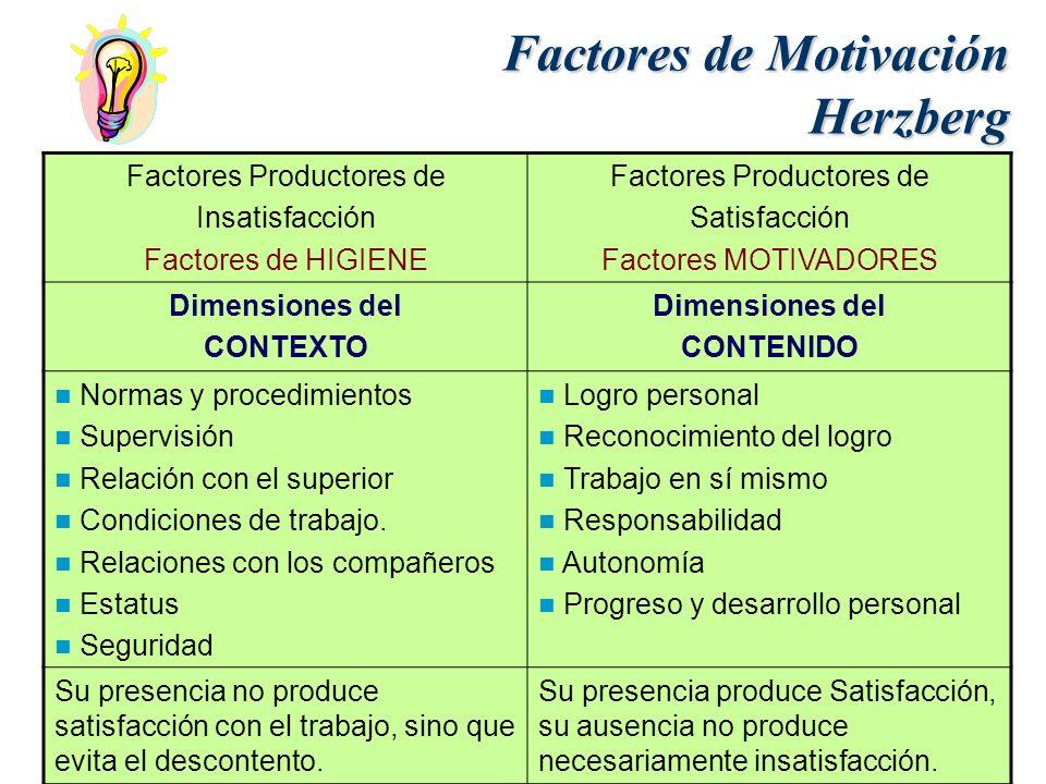 Factores de Motivación Herzberg Factores Productores de Insatisfacción Factores de HIGIENE Factores Productores de Satisfacción Factores MOTIVADORES D