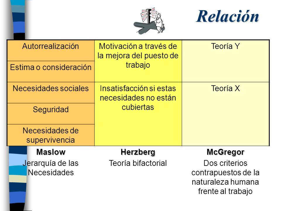 Relación AutorrealizaciónMotivación a través de la mejora del puesto de trabajo Teoría Y Estima o consideración Necesidades socialesInsatisfacción si