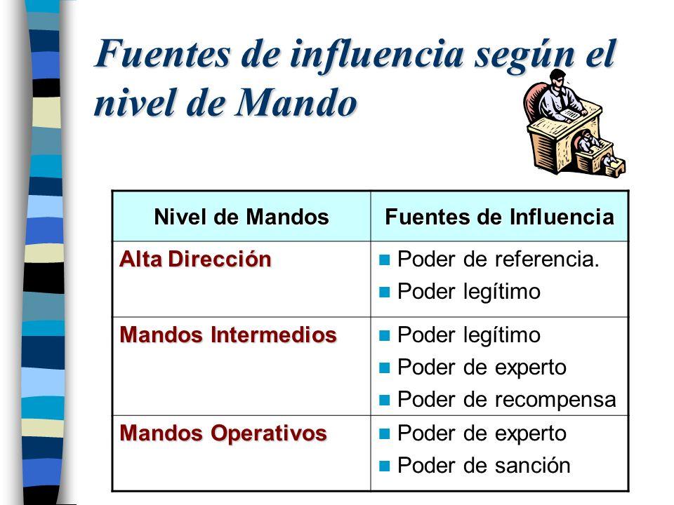 Fuentes de influencia según el nivel de Mando Nivel de Mandos Fuentes de Influencia Alta Dirección Poder de referencia. Poder legítimo Mandos Intermed
