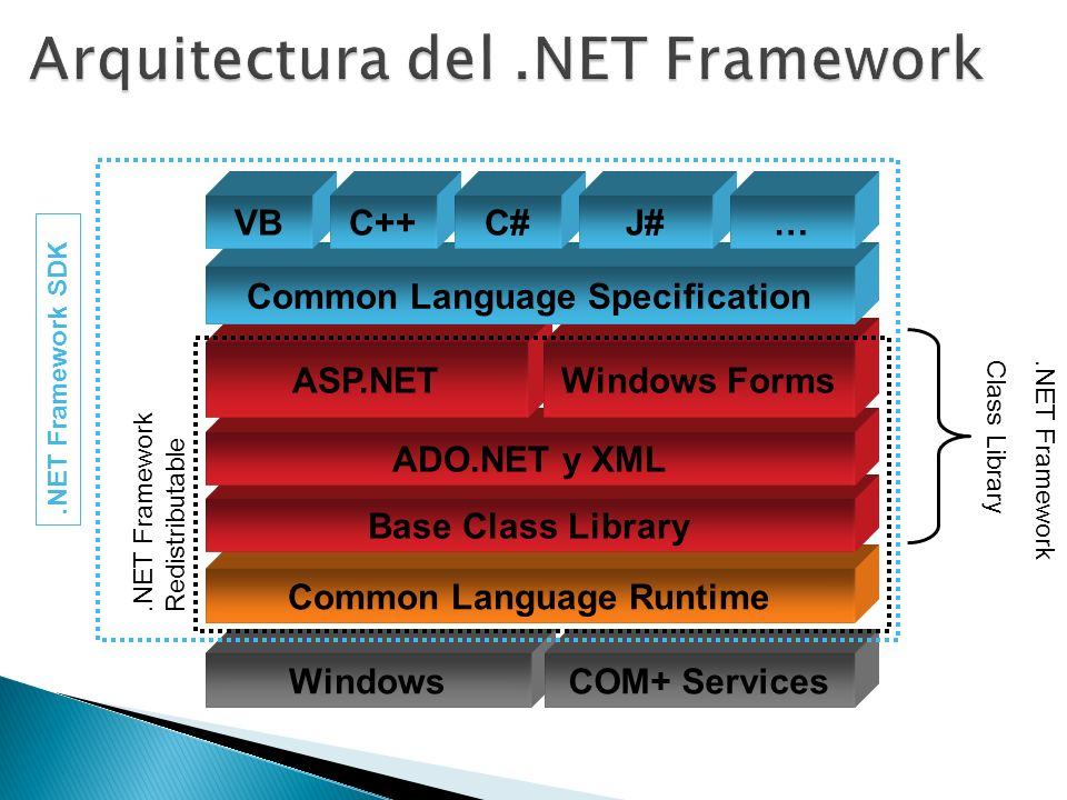 WindowsCOM+ Services Common Language Runtime Base Class Library ADO.NET y XML ASP.NETWindows Forms Common Language Specification VBC++C#J#….NET Framew
