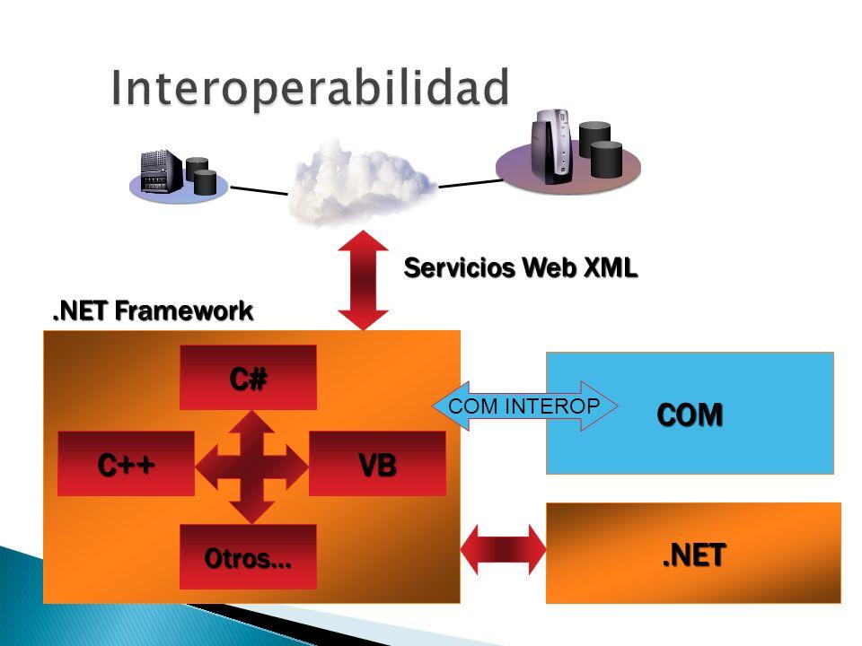 .NET Framework Servicios Web XML C# C++VB Otros....NET COM COM INTEROP