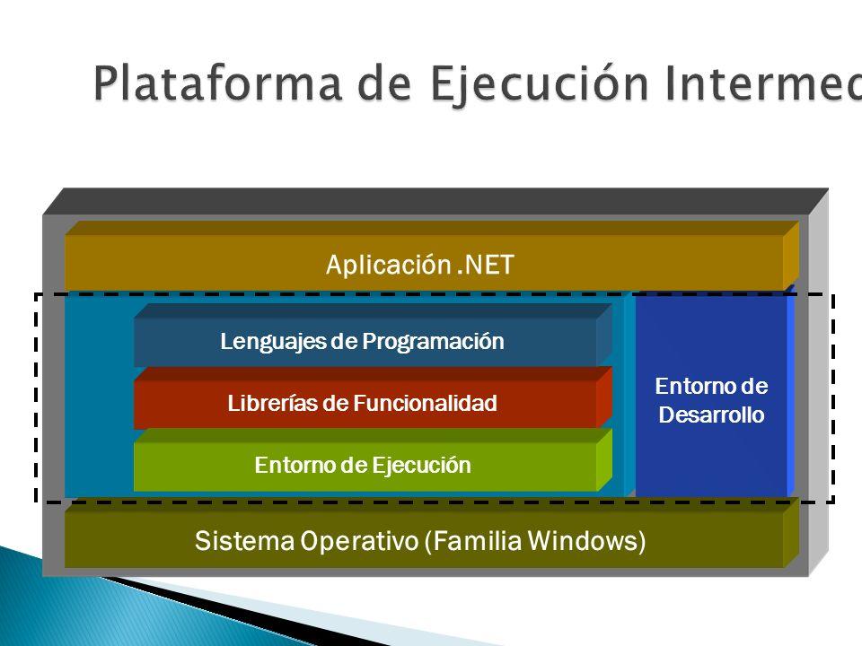 Entorno de Desarrollo Microsoft.NET Librerías de Funcionalidad Lenguajes de ProgramaciónEntorno de Ejecución Sistema Operativo (Familia Windows) Aplic