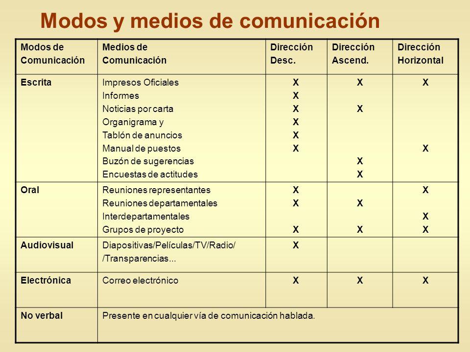 Modos y medios de comunicación Modos de Comunicación Medios de Comunicación Dirección Desc. Dirección Ascend. Dirección Horizontal EscritaImpresos Ofi