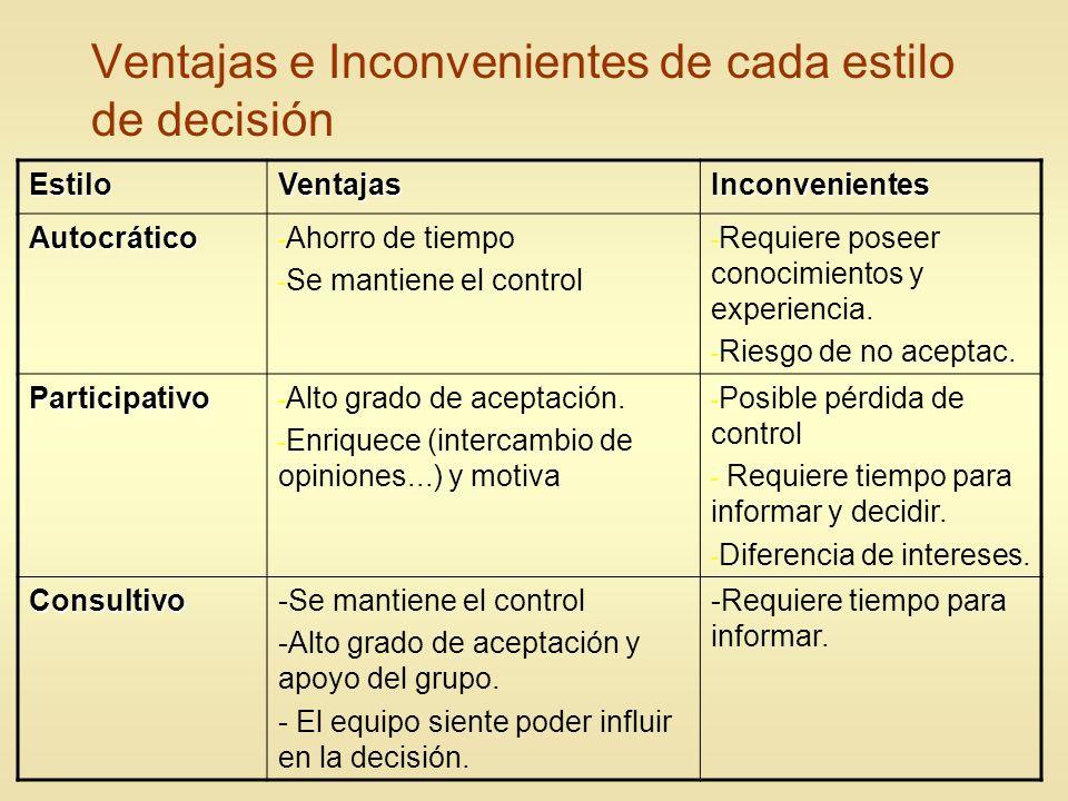 Ventajas e Inconvenientes de cada estilo de decisión EstiloVentajasInconvenientes Autocrático - Ahorro de tiempo - Se mantiene el control - Requiere p