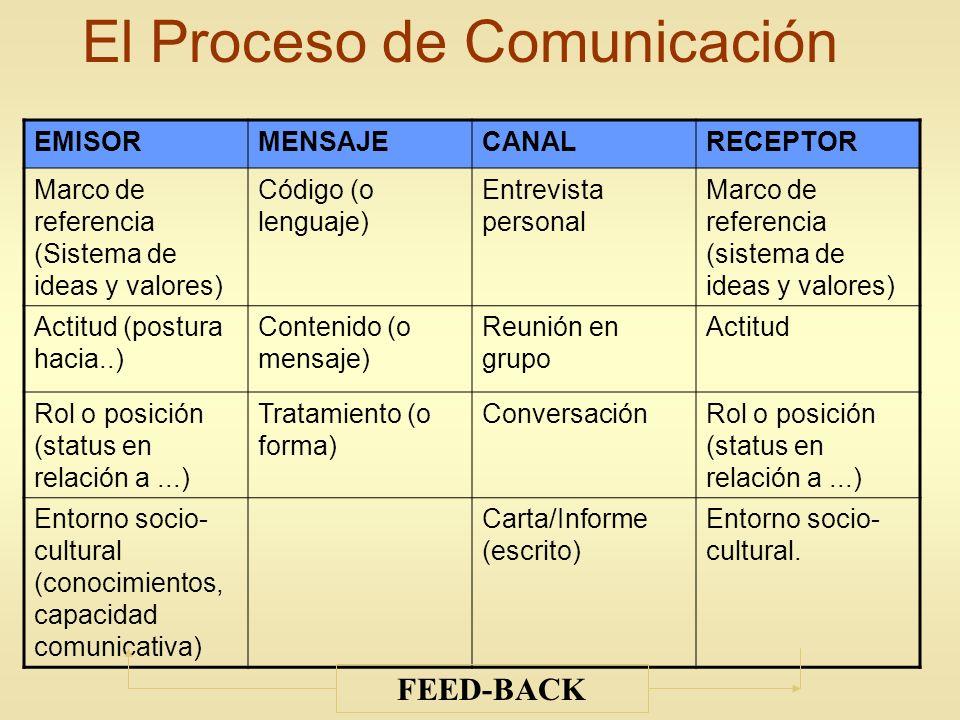 El Proceso de Comunicación EMISORMENSAJECANALRECEPTOR Marco de referencia (Sistema de ideas y valores) Código (o lenguaje) Entrevista personal Marco d