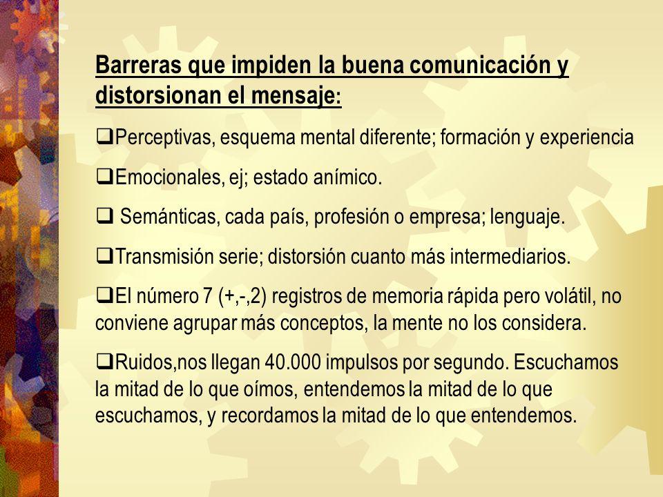 Barreras que impiden la buena comunicación y distorsionan el mensaje : Perceptivas, esquema mental diferente; formación y experiencia Emocionales, ej;