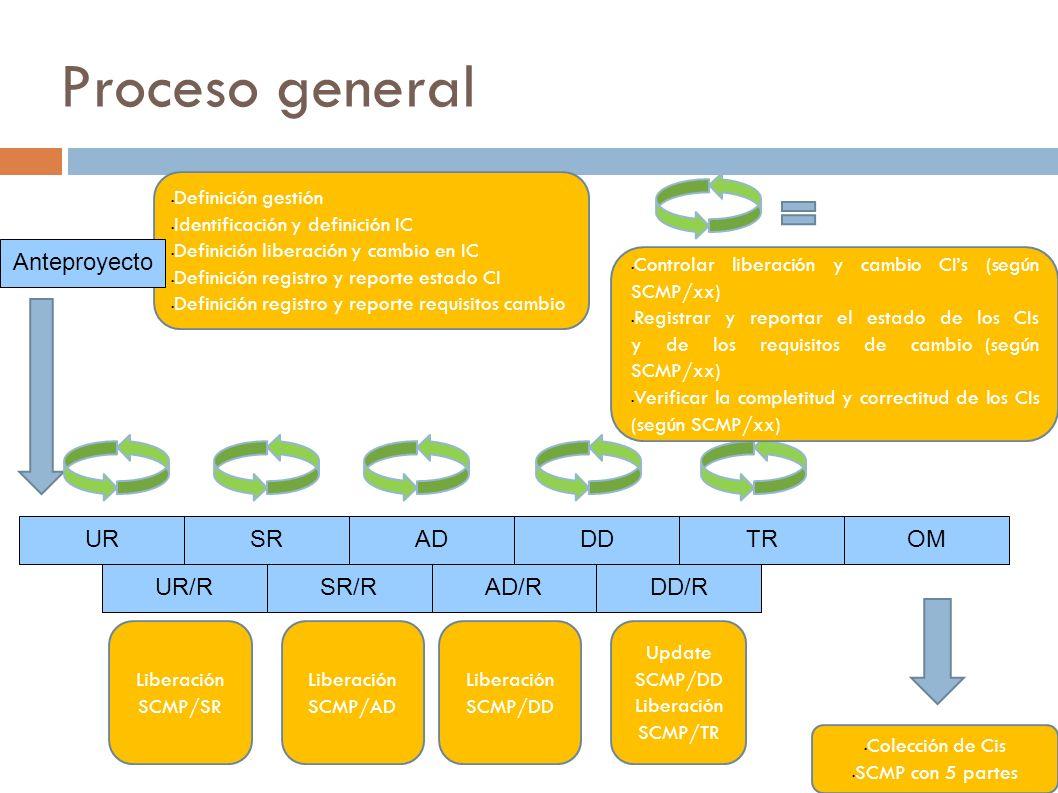 Proceso general URSRADDDTROM UR/RSR/RAD/RDD/R Liberación SCMP/SR Liberación SCMP/AD Liberación SCMP/DD Update SCMP/DD Liberación SCMP/TR Definición ge
