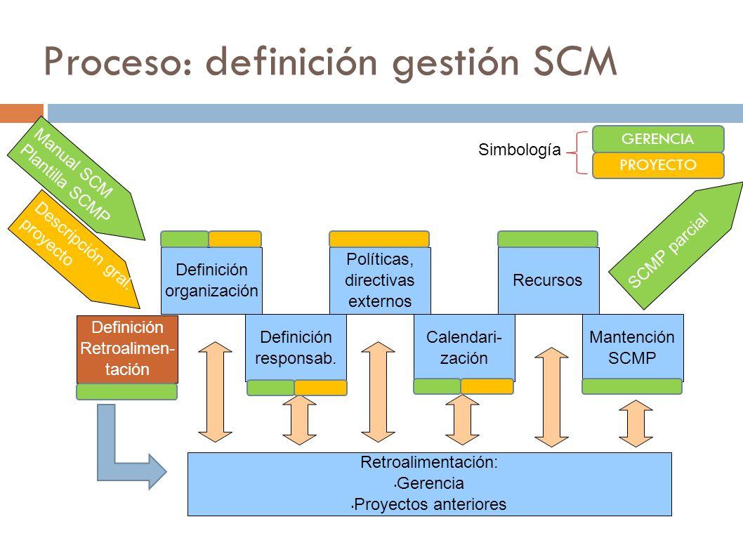 Proceso: definición gestión SCM Definición organización Definición responsab. Políticas, directivas externos Calendari- zación Recursos Mantención SCM
