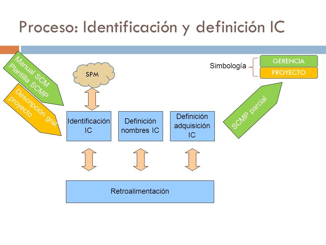 Proceso: Identificación y definición IC Identificación IC Definición nombres IC Definición adquisición IC Identificación IC Retroalimentación GERENCIA