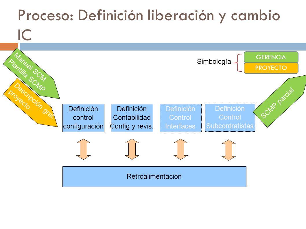Proceso: Definición liberación y cambio IC Identificación IC Definición Contabilidad Config y revis. Definición Control Interfaces Definición control